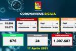 Covid Sicilia, la situazione negli ospedali dell'Isola: 6 ricoveri in più, stabili le Terapie Intensive