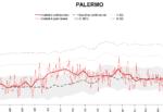 Covid Palermo, rapporto su andamento mortalità: drammatico incremento, soprattutto a novembre