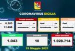 Coronavirus Sicilia, l'aggiornamento dagli ospedali: continua a migliorare la situazione – DATI