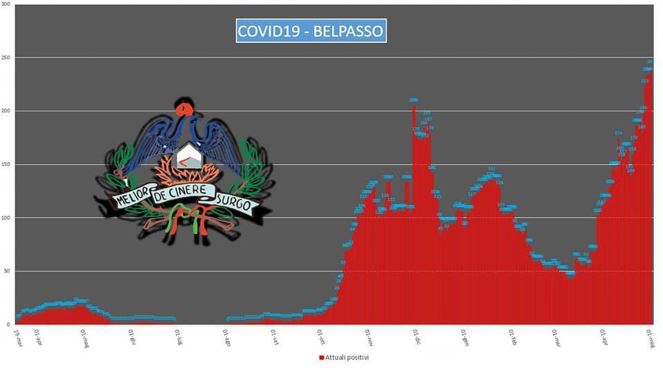 """Coronavirus Catania, Belpasso """"fuori pericolo"""": """"Per ora niente zona rossa, numeri monitorati"""""""