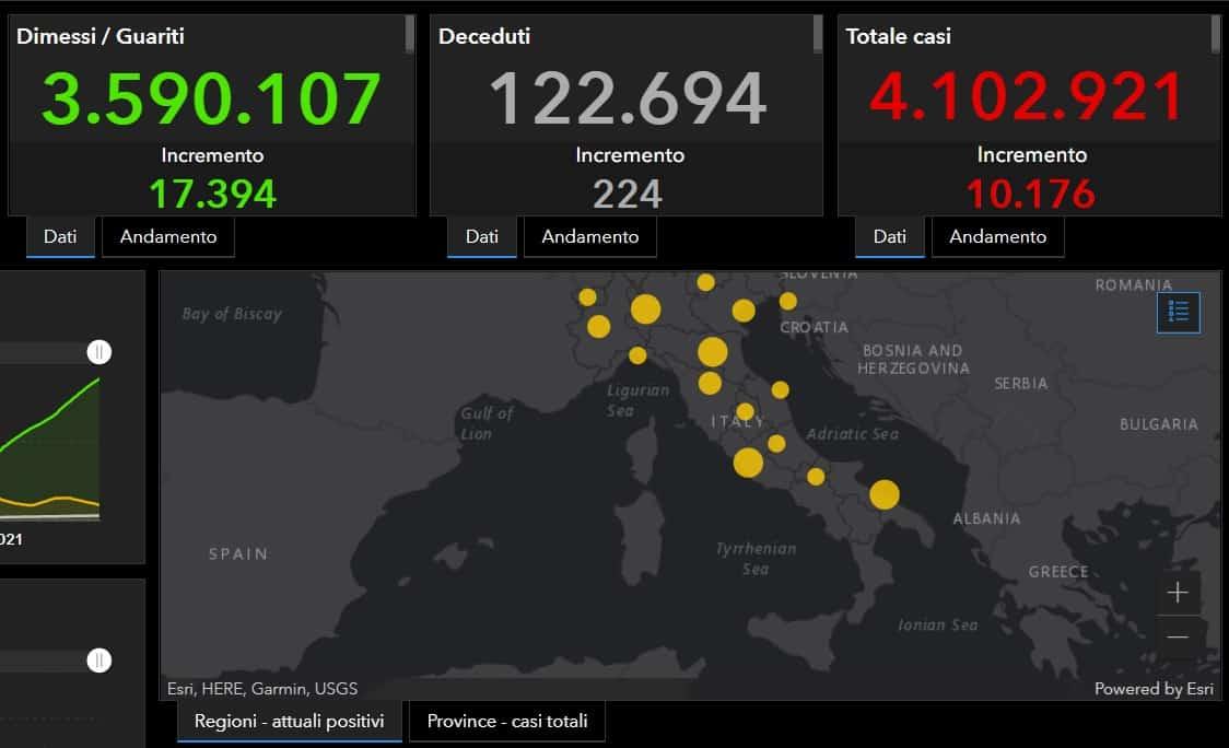 Bollettino Covid Italia, più di 10mila nuovi positivi e oltre 17mila guariti: i DATI dell'8 maggio