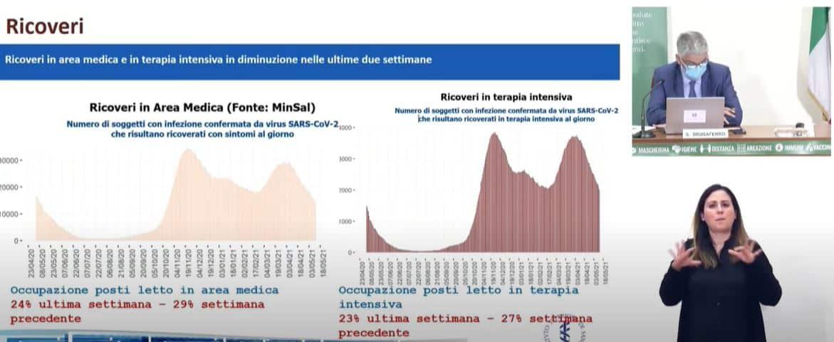 Monitoraggio Covid 14 maggio, ricoveri e incidenza in calo: Sicilia e Sardegna tornano in giallo, dati e indici Rt