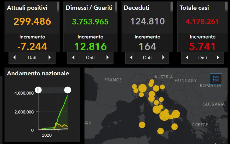 Coronavirus Italia, il DATO nazionale aggiornato al 20 maggio: 5.741 nuovi casi, ancora 164 decessi