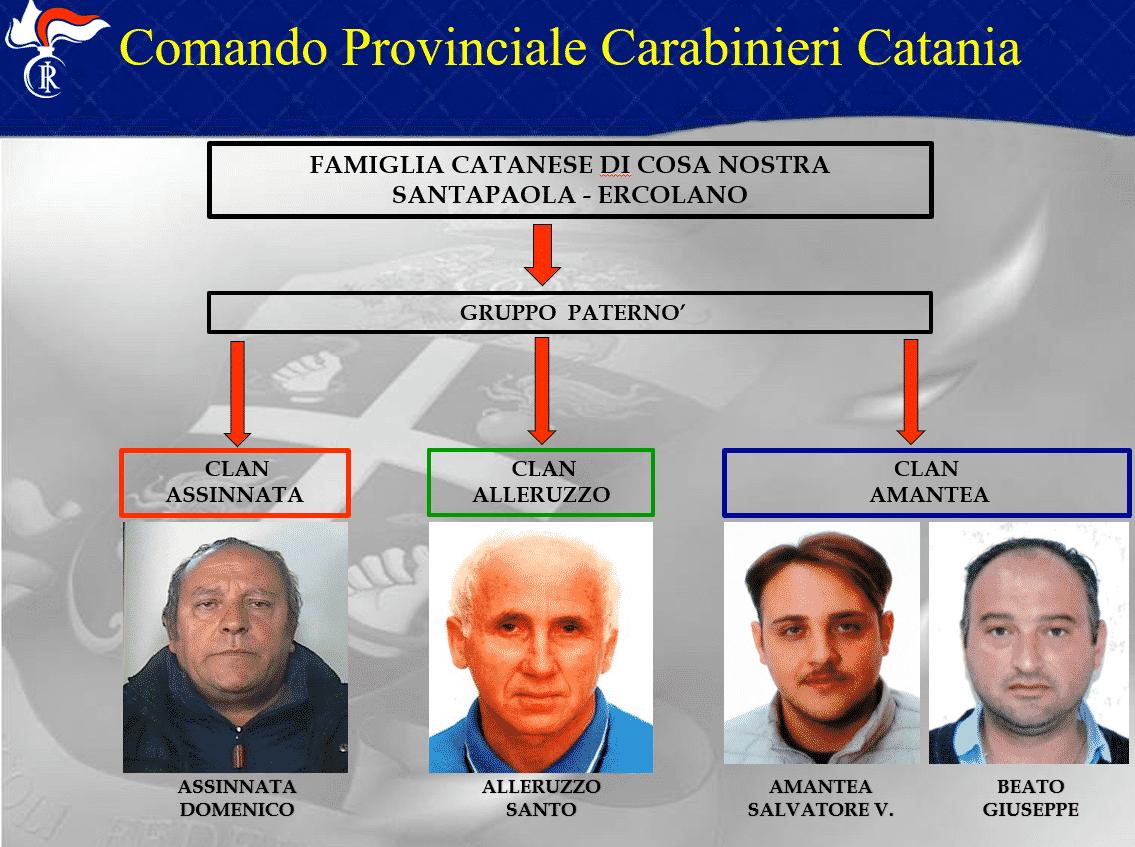 """Operazione """"Sotto scacco"""", 300 carabinieri impegnati: 40 arresti a Catania – NOMI, FOTO e VIDEO"""
