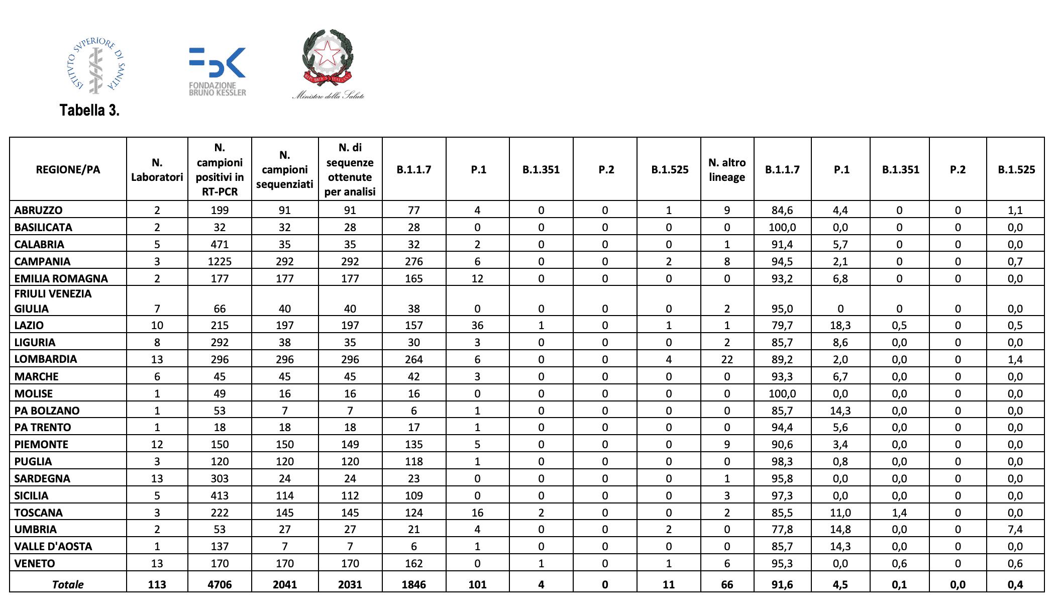 Covid-19: in Italia la variante inglese al 91,6%. Il 4,5% dei casi con quella brasiliana
