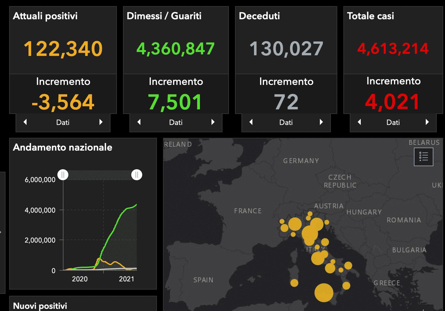 Bollettino Covid-19 Italia, sono oltre 4mila i nuovi casi: il 74,28% della popolazione è immunizzata