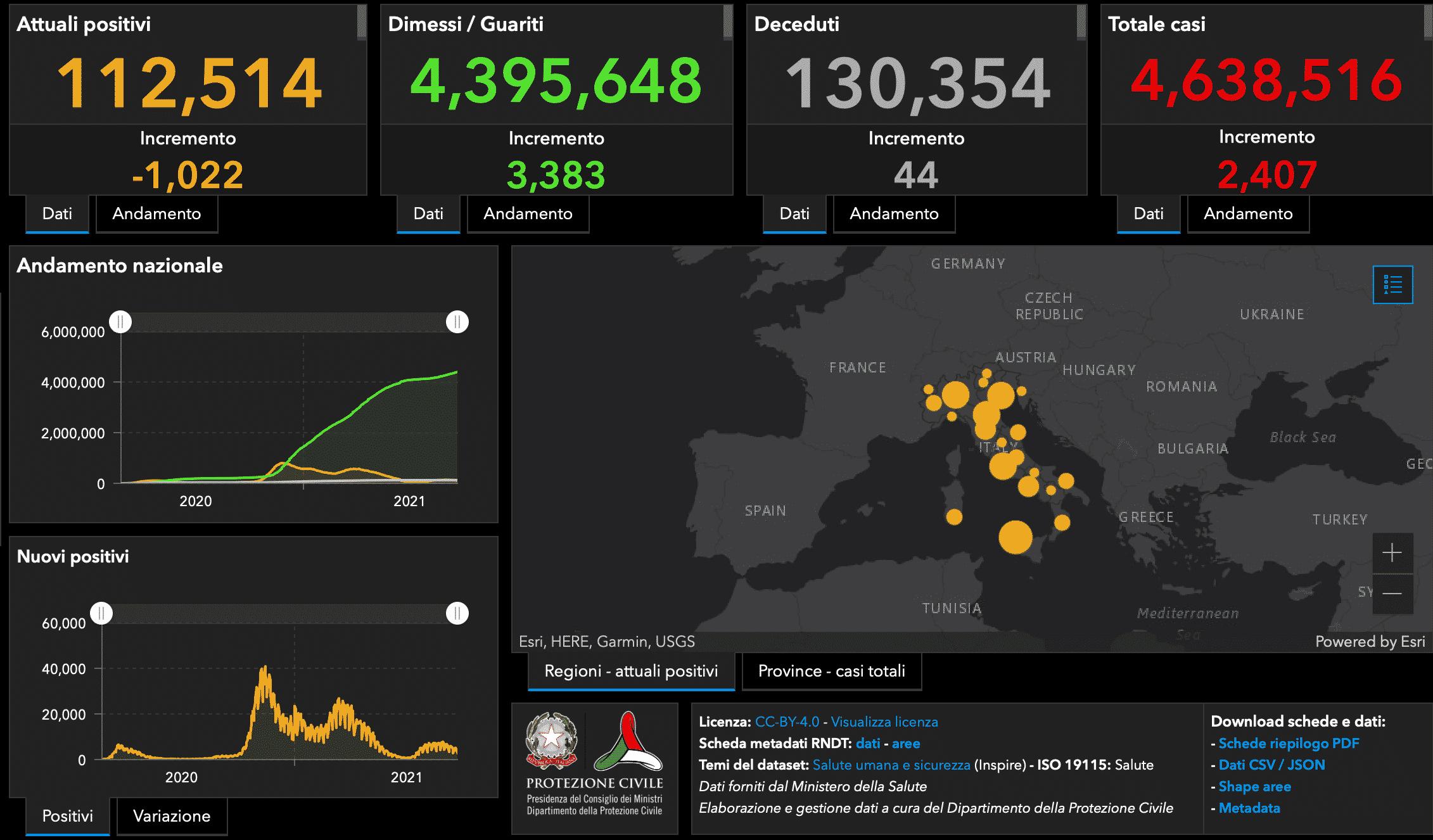 Emergenza Coronavirus in Italia, i DATI del 20 settembre: 2.407 positivi e oltre 3mila terze dosi